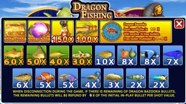 เกมยิงปลา ราชามังกร ชื่อนี้ไม่มีเซียนพนันคนไหนไม่รู้จัก!!